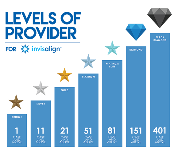 Epsom Dentists's Invisalign Diamond Level Status: What Does it Mean?